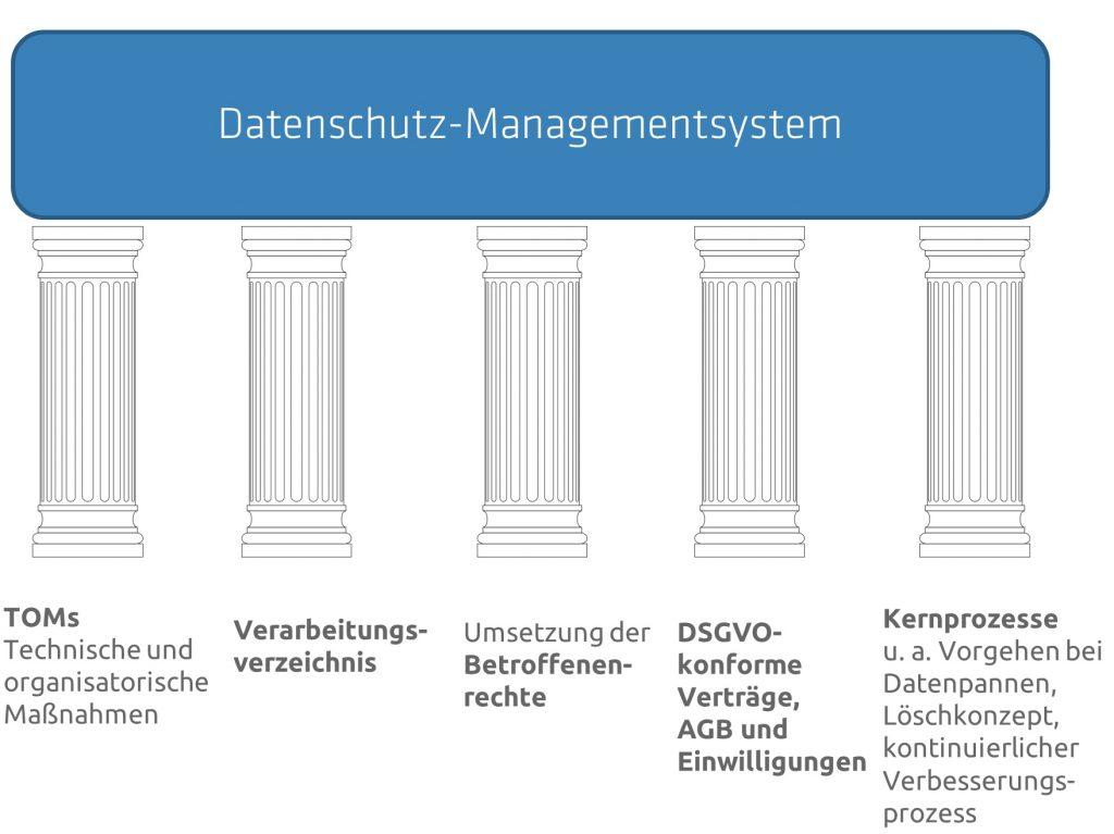 5 Säulen des Datenschutzes