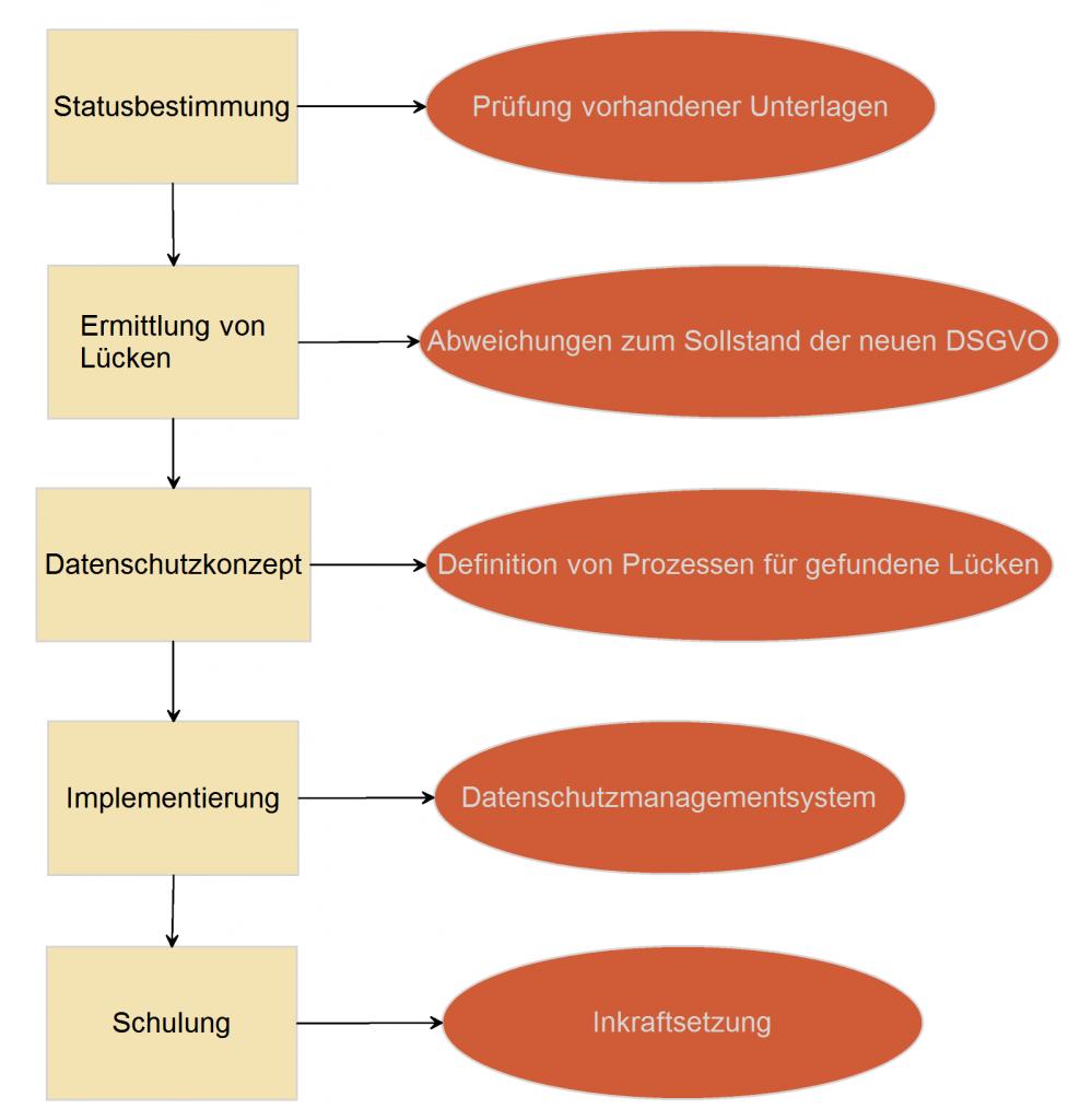 Umsetzung DSGVO